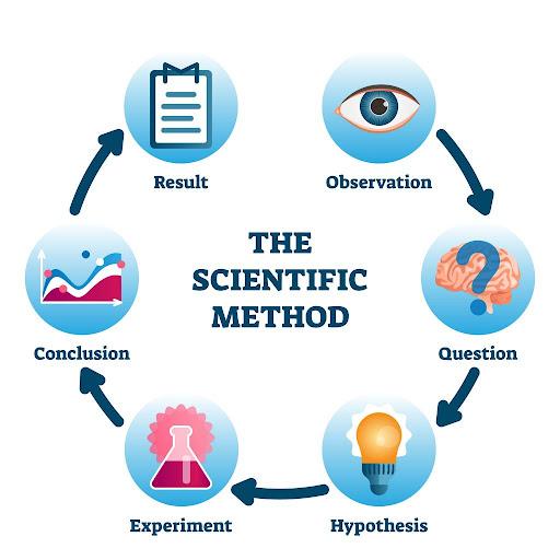 scientific method for digital marketing
